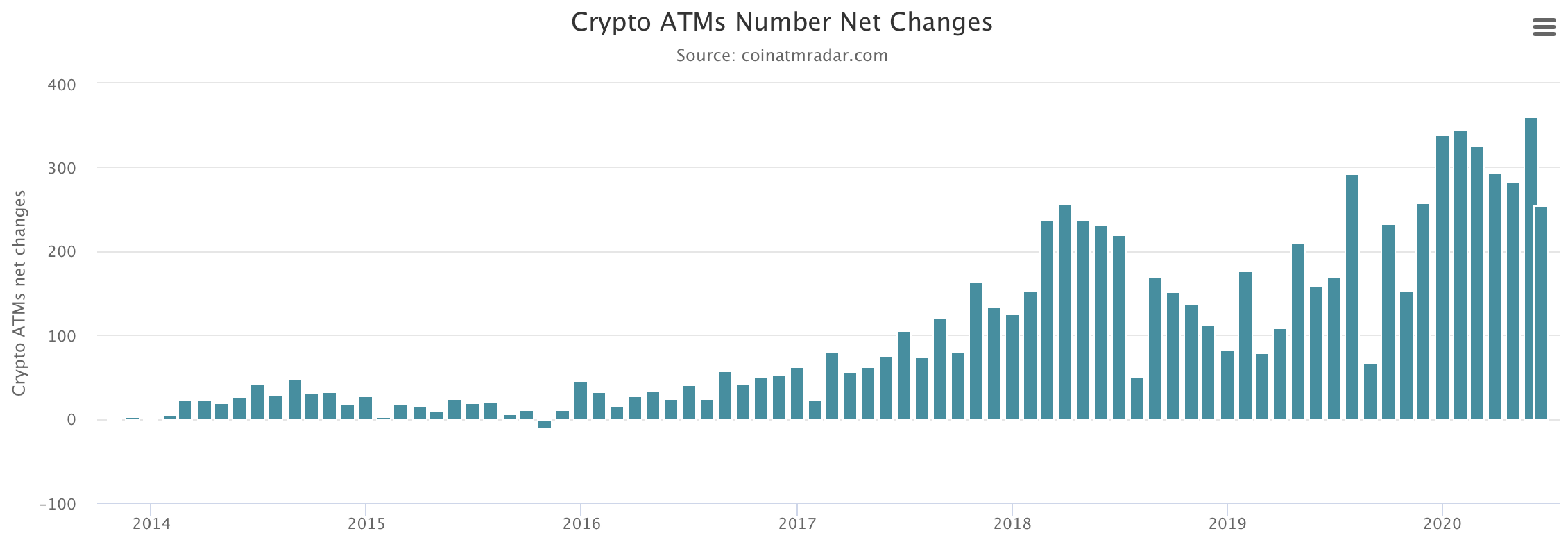 Bitcoin ATM installation growth