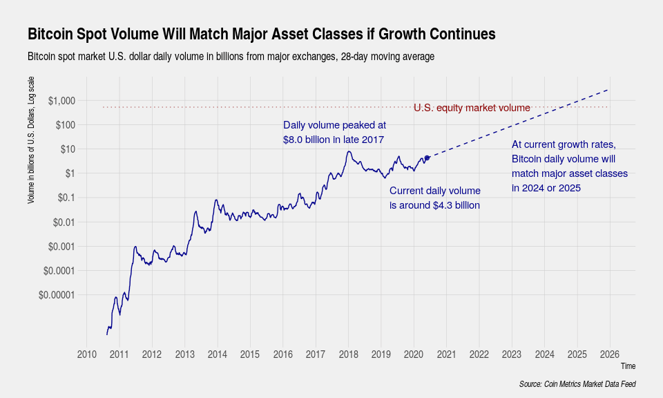 Bitcoin spot volume will match major asset classes if growth continues.