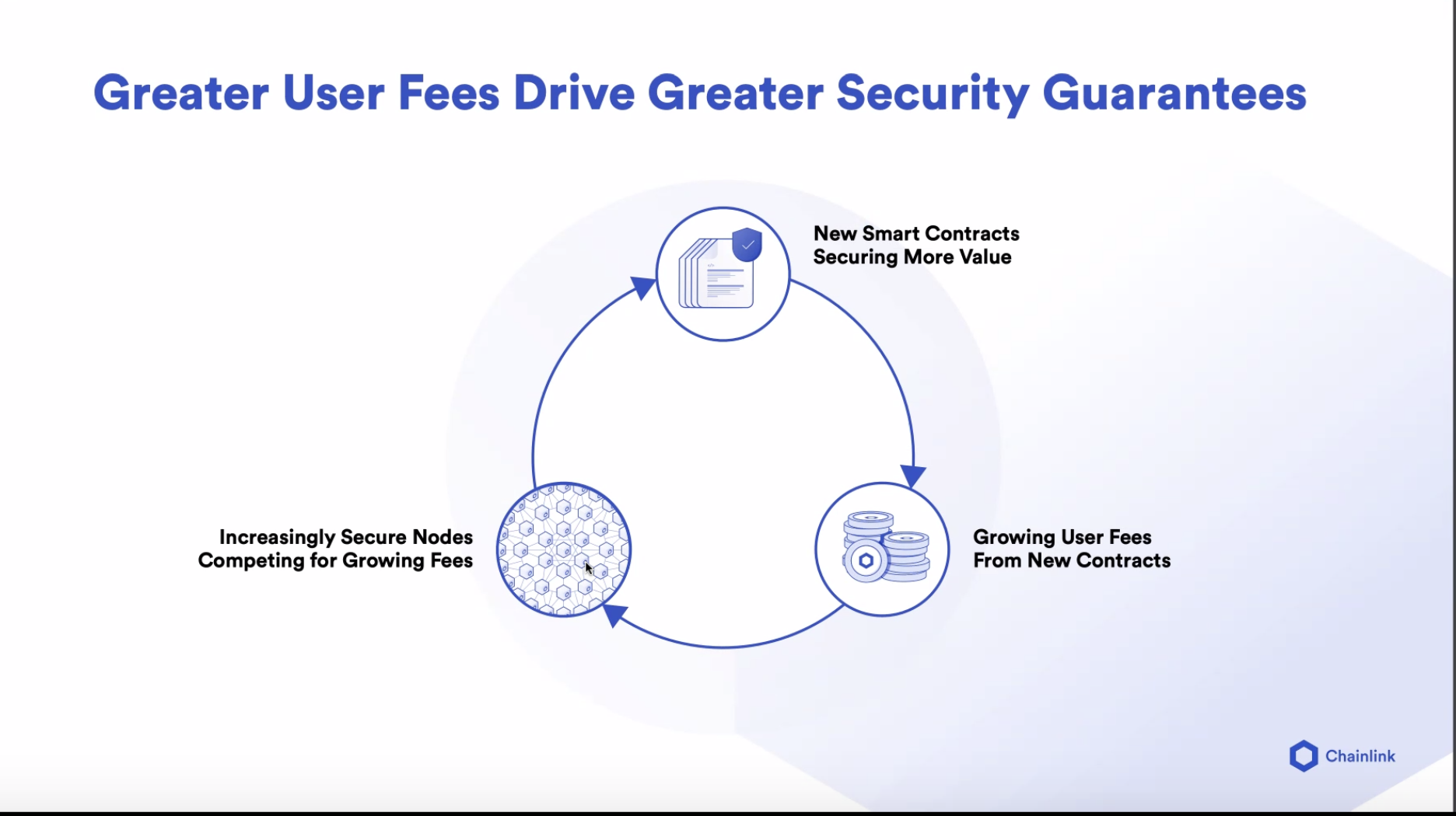 Chainlink: Fees and security