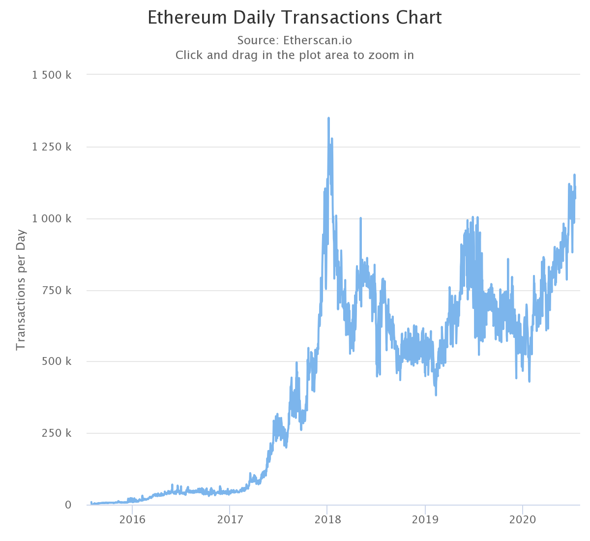 Ethereum daily transactions chart. Source: Etherscan