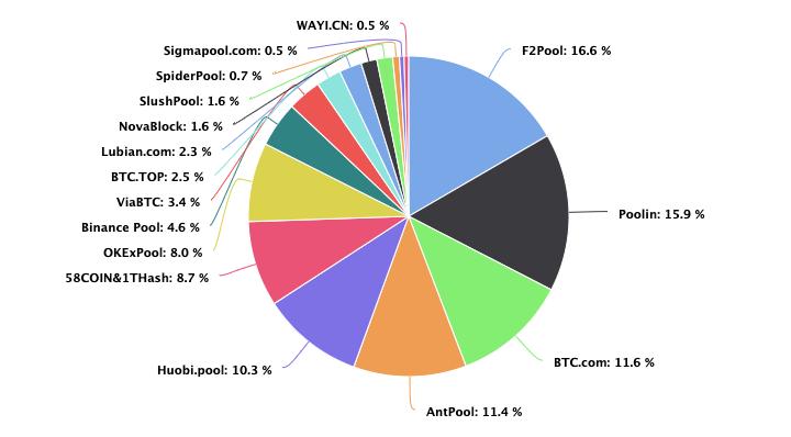 Bitcoin Hash rate share