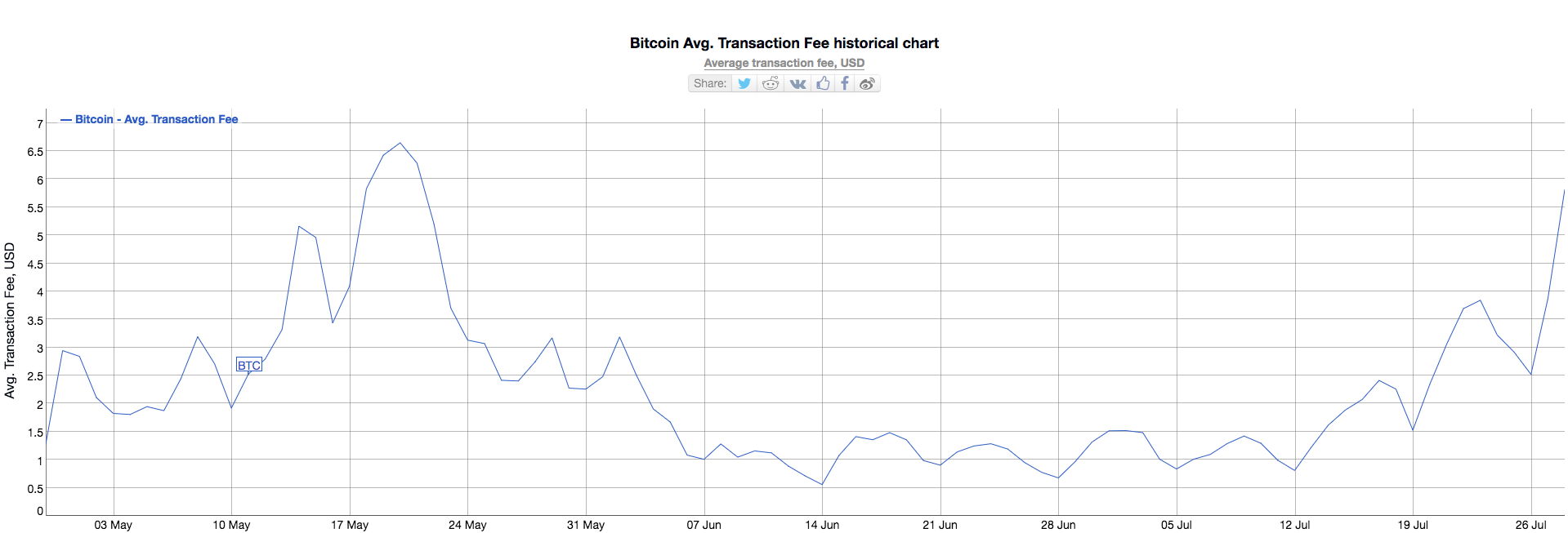 Bitcoin fees are up