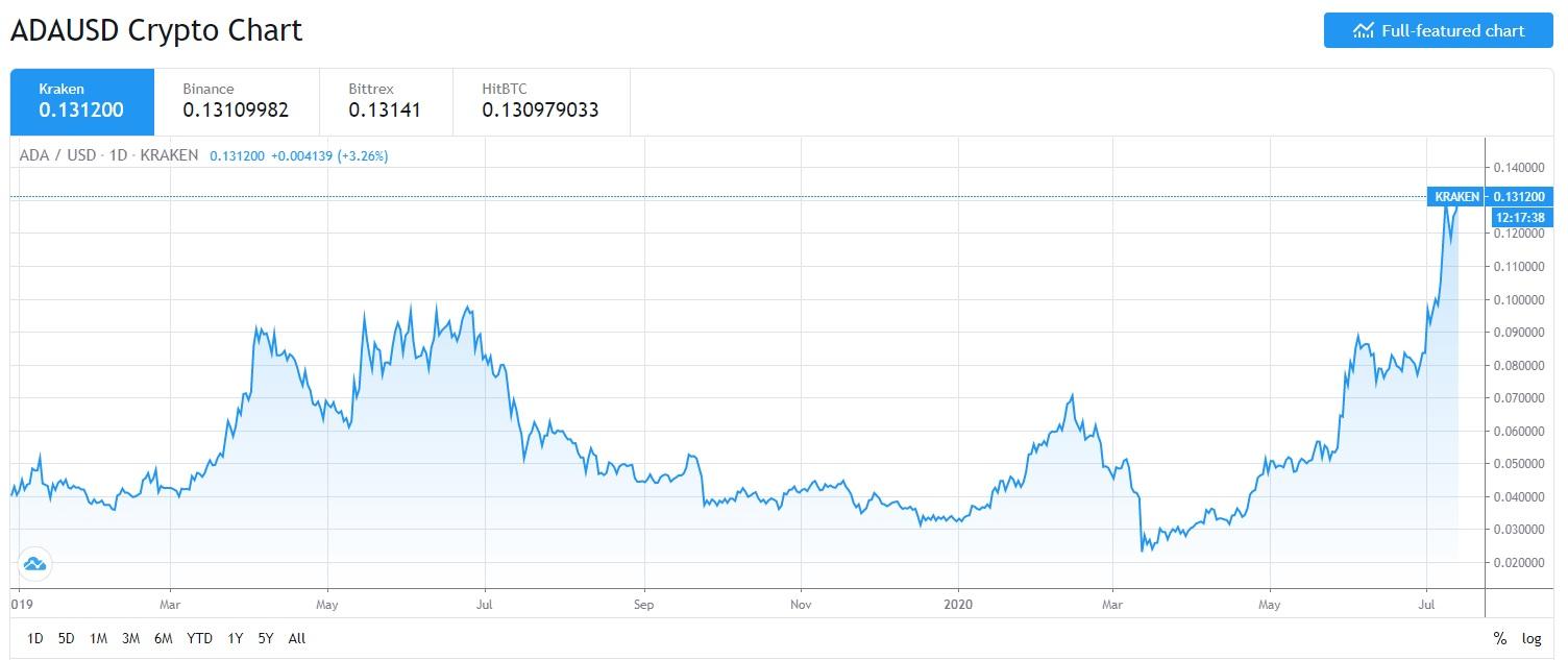 ADA-USD chart