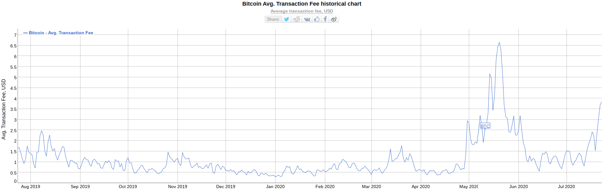 Bitcoin Transaction fees are increasing
