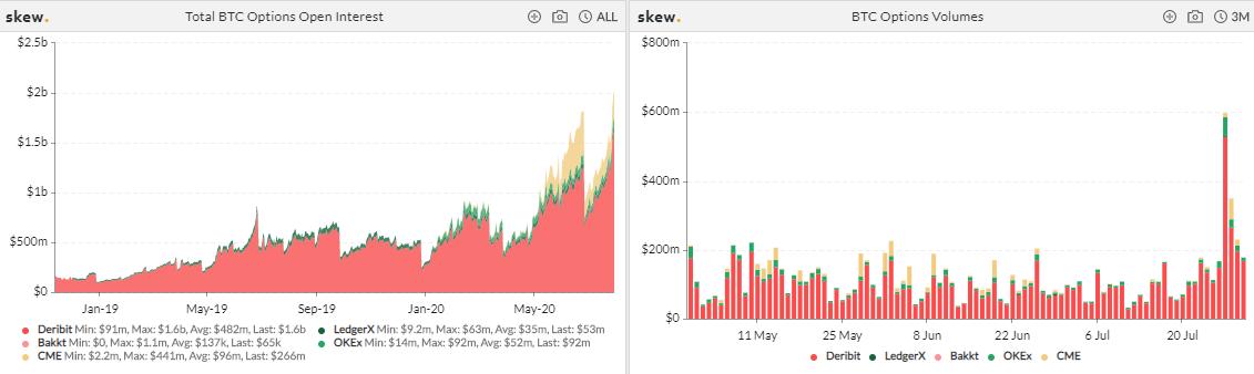 $745 million in Bitcoin options expire tomorrow