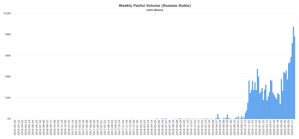 Weekly Bitcoin trading volume in Russia on Paxful. Source: Coin.Dance