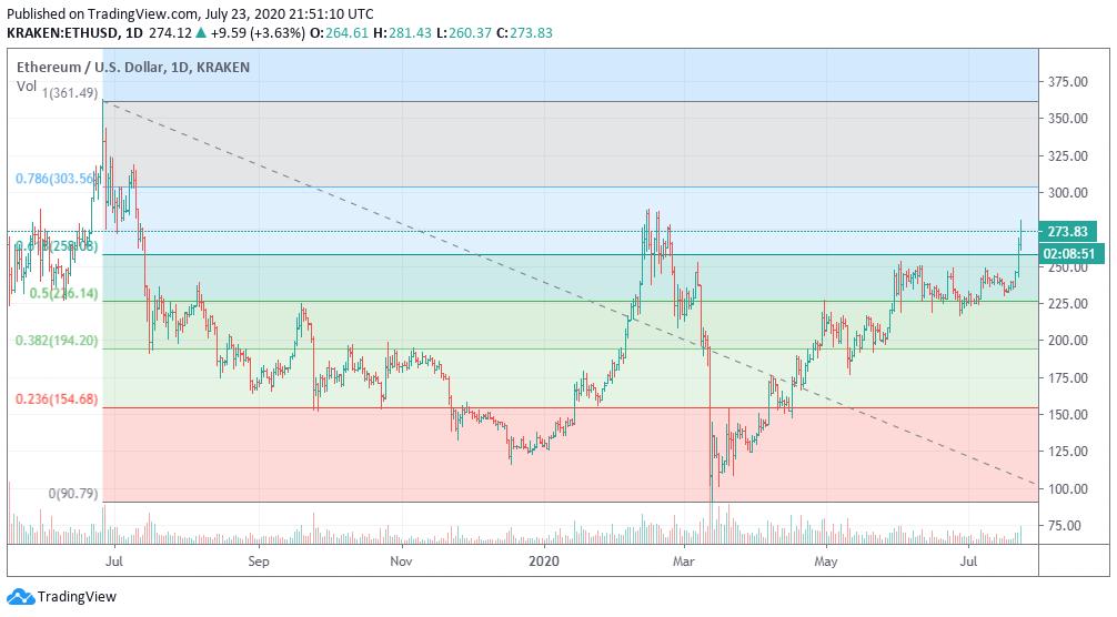 Fibonacci retracement on ETH. Image: Tradingview