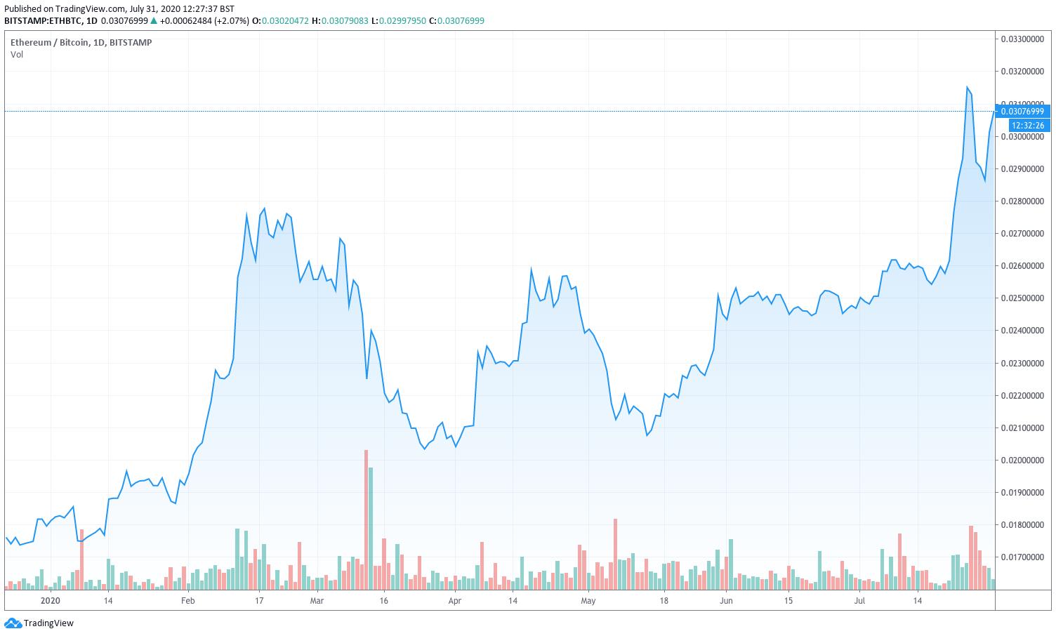 BTC/ETH chart by TradingView