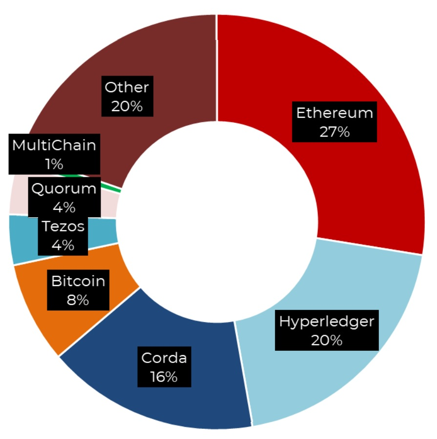 Ethereum, Hyperledger and Corda usage in Europe