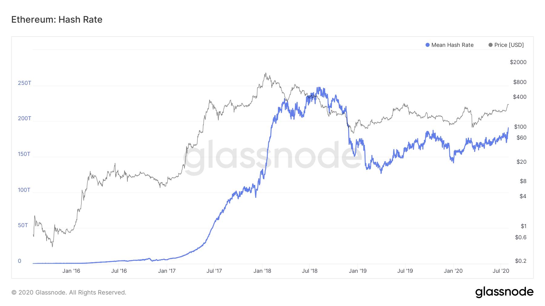 Ethereum hash rate. Source: Glassnode