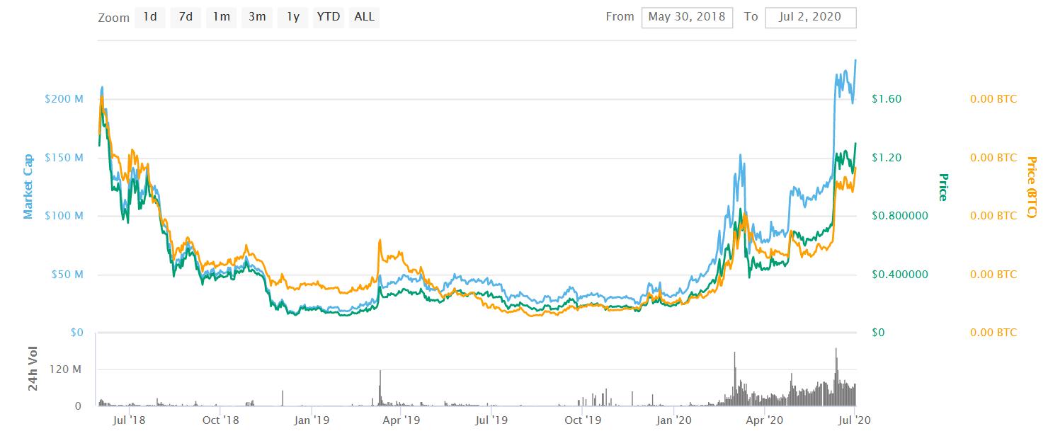 kyber-knc-usd-price