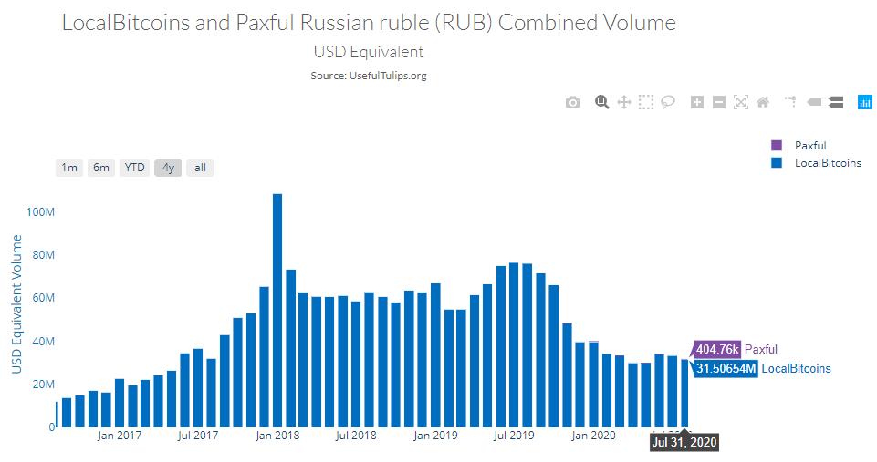 Bitcoin trading volume in Russia, Paxful vs LocalBitcoins. Source: Useful Tulips