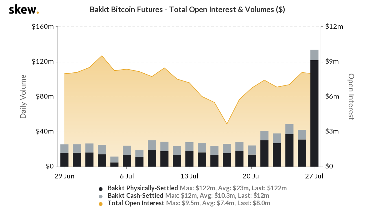 Graph showing Bitcoin futures volumes on Bakkt