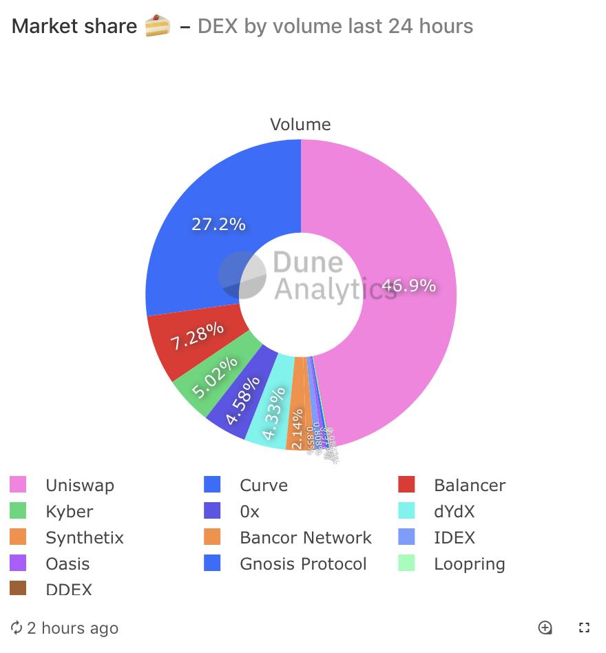 DEX breakdown