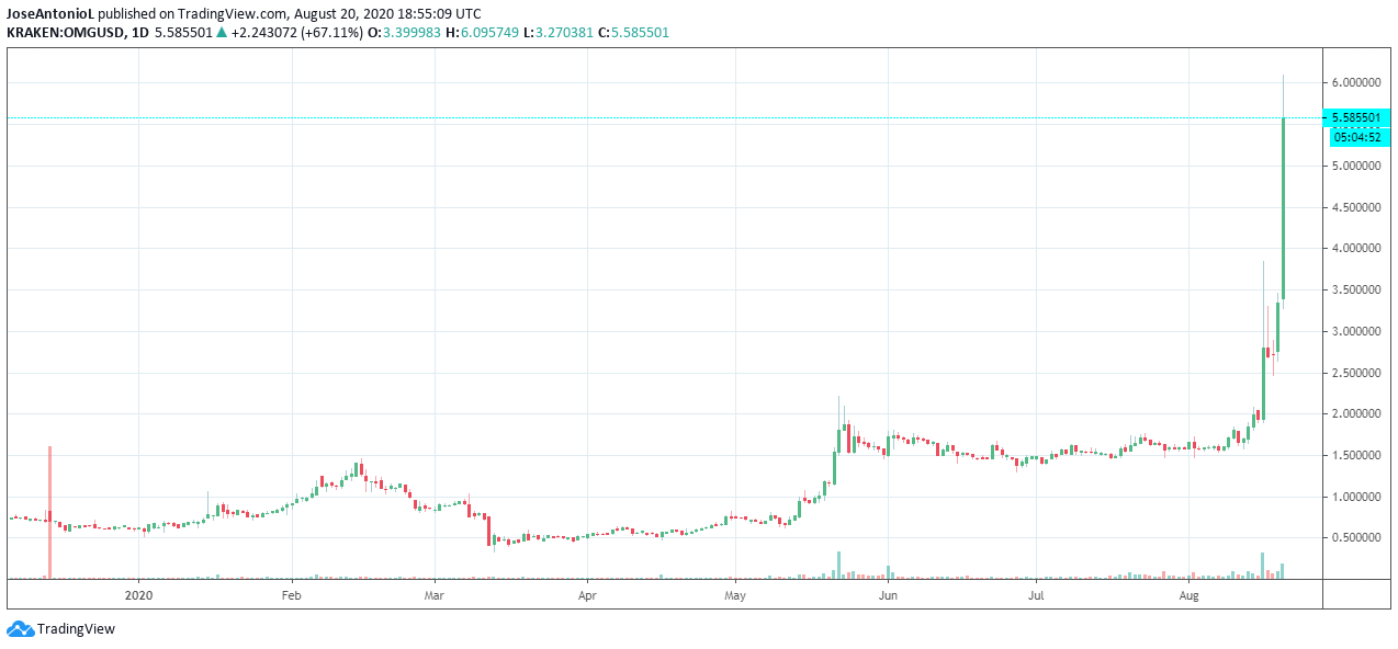 OMG price against USD. Source: TradingView