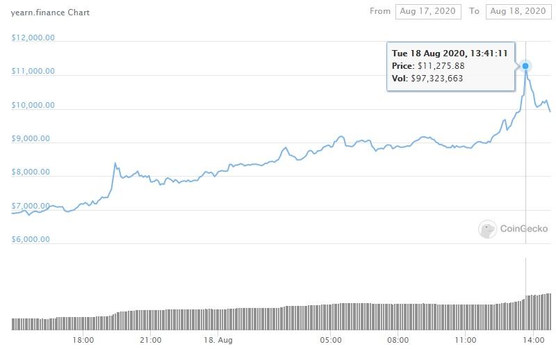 'Completely valueless' DeFi token YFI's price breaks $11,000