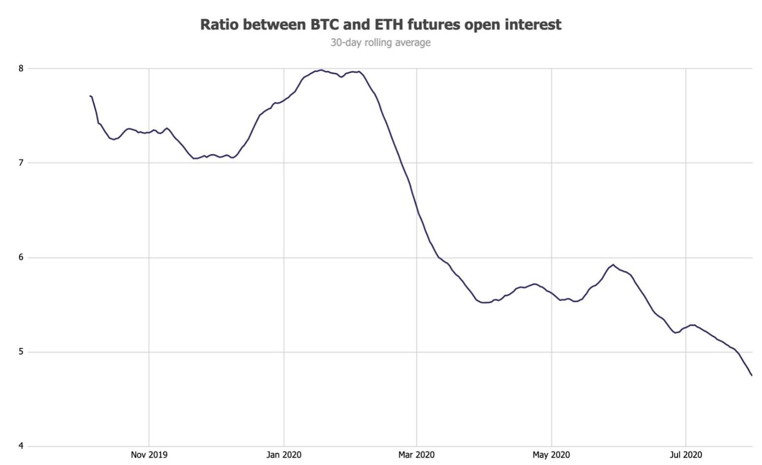 Ethereum futures open interest reaches $1.5 billion