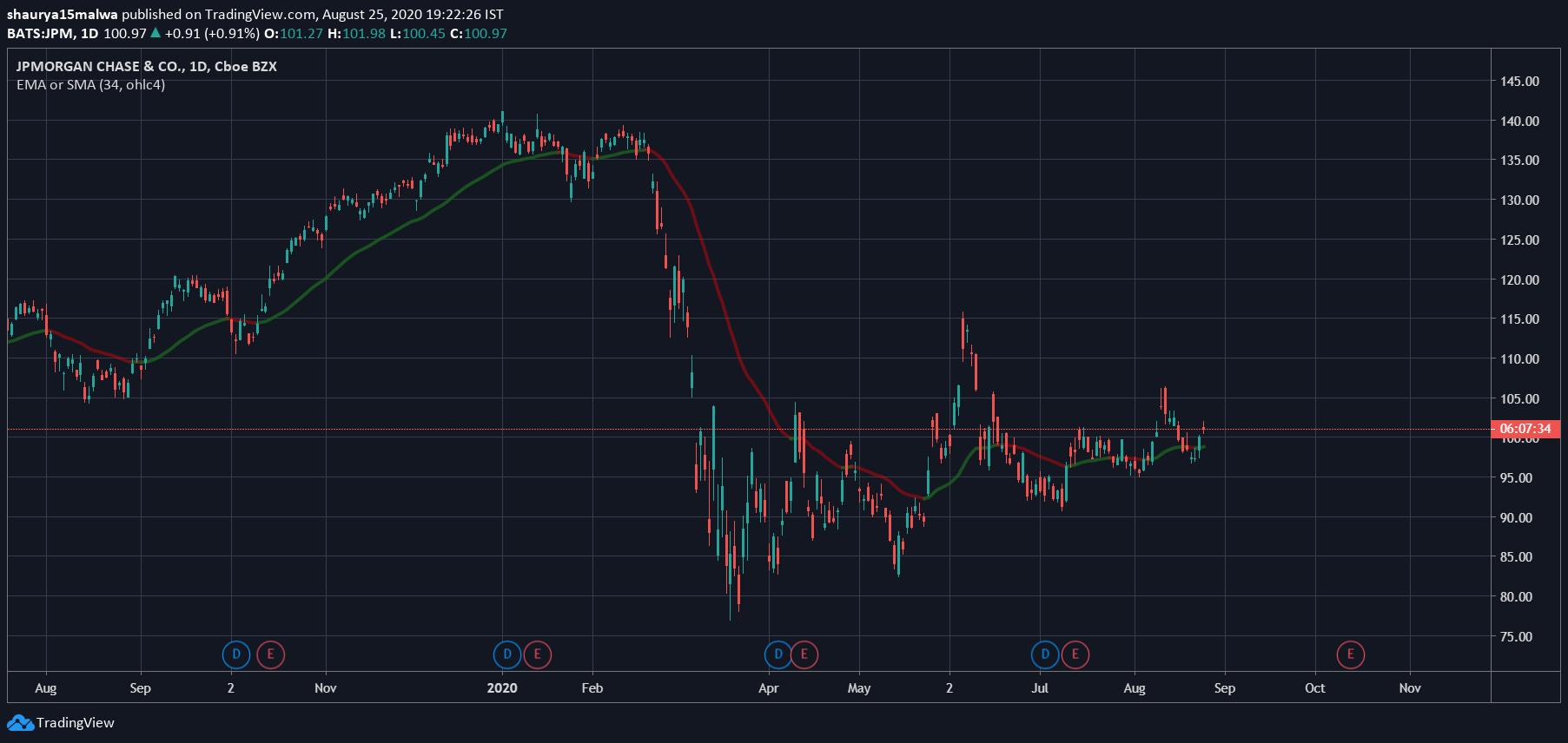 jp morgan stock chart