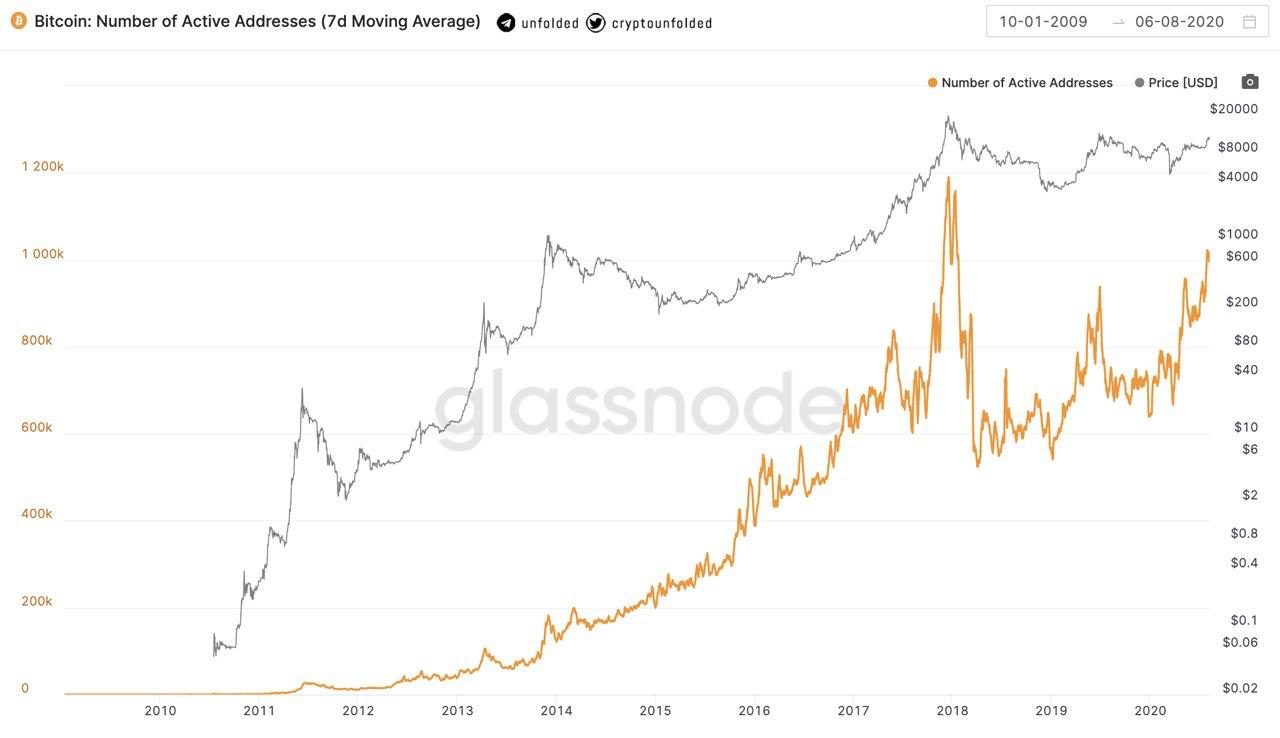 Bitcoin active wallets have increase