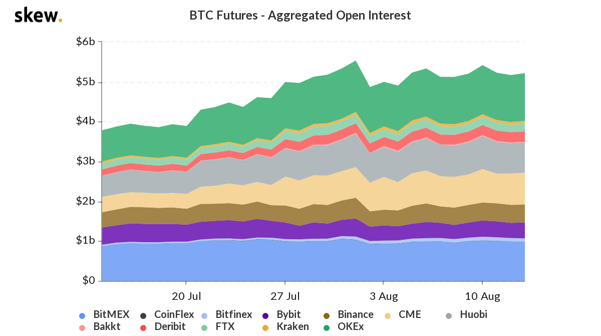 Bitcoin futures: aggregated open interest. Source: Skew