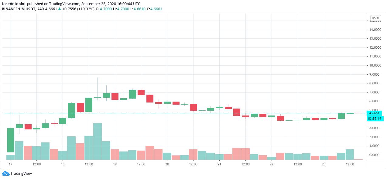 Uniswap (UNI) price. Source: TradingView