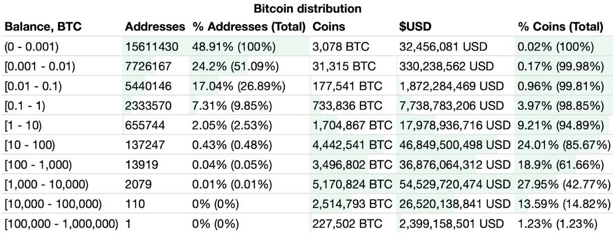 Bitcoin Distribution Chart