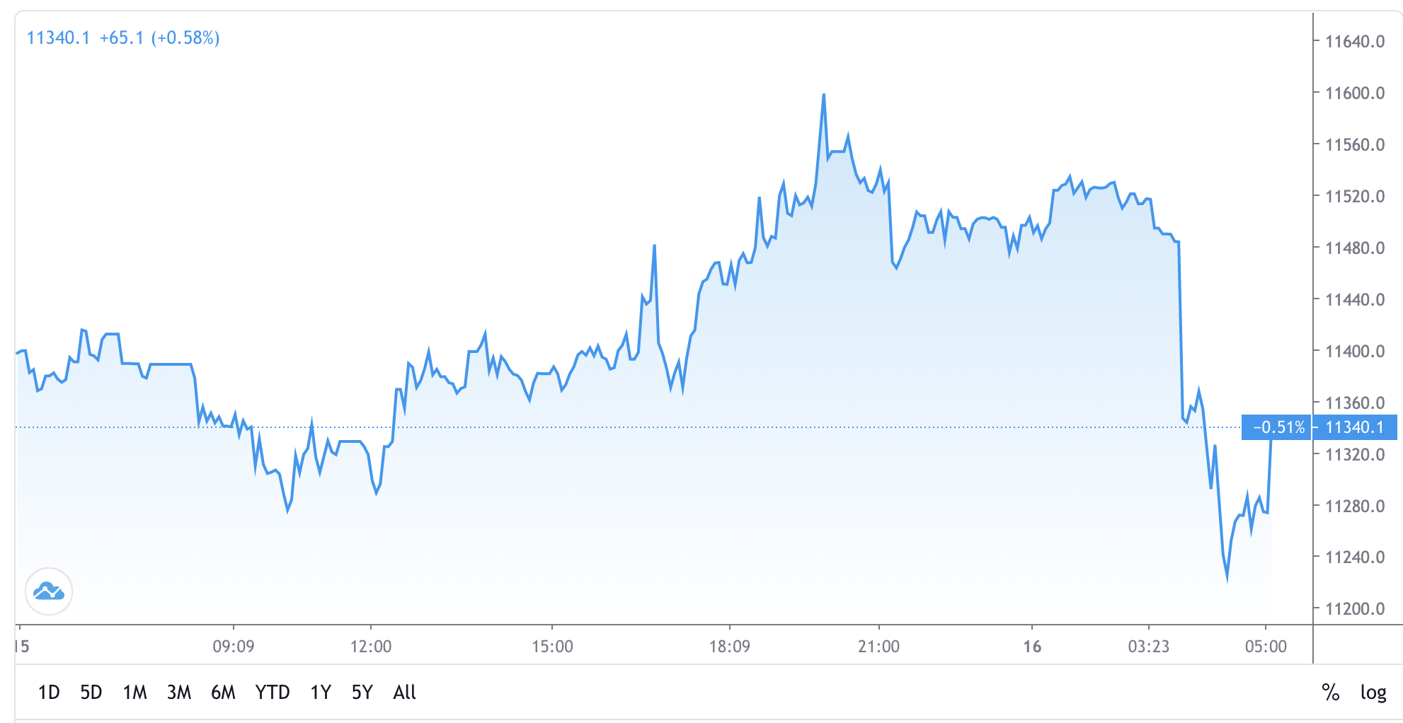 OKEx Suspends Withdrawals, Bitcoin Dropped 2.5% on News