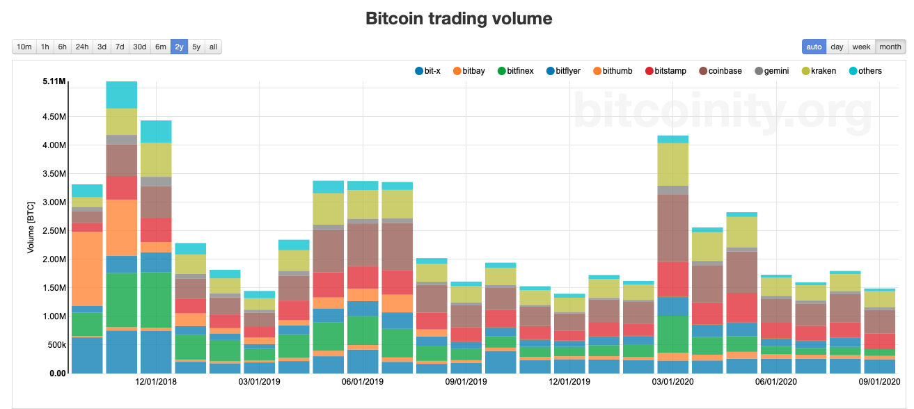 chart-bitcoin-trading-volume-over-time
