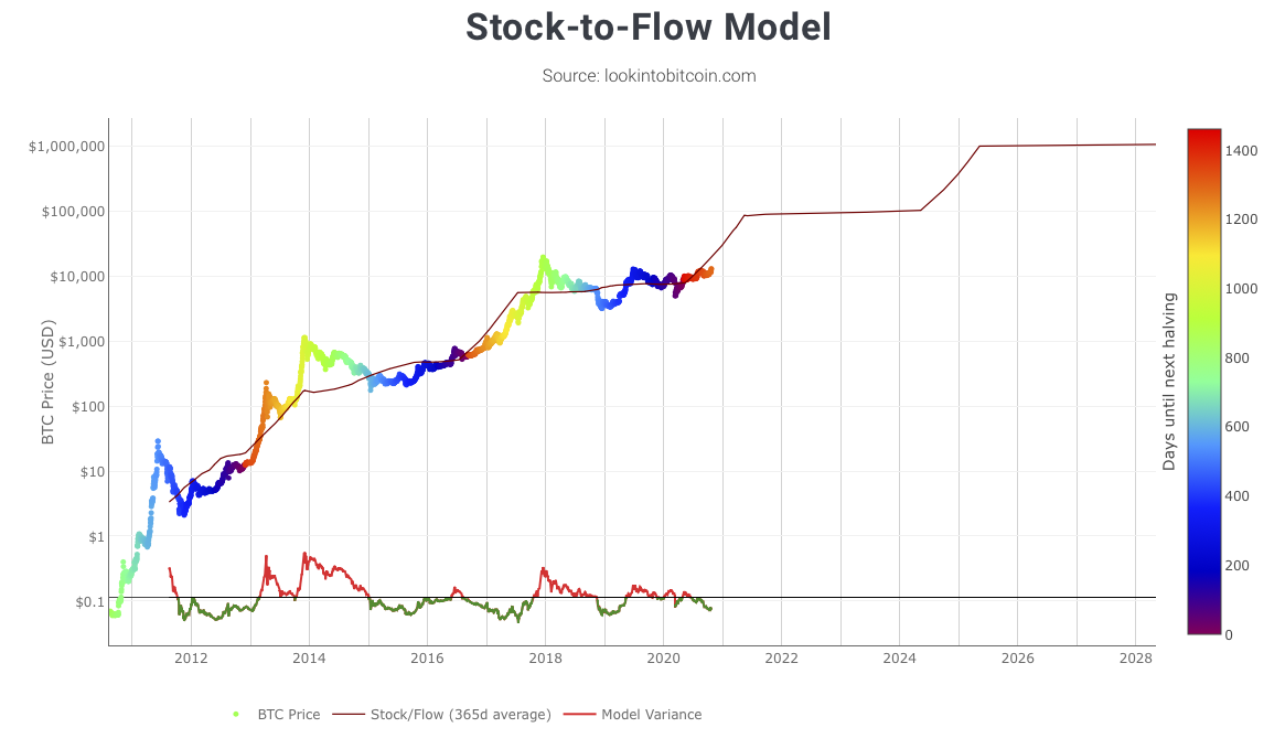 bitcoin-stock-to-flow-model-chart