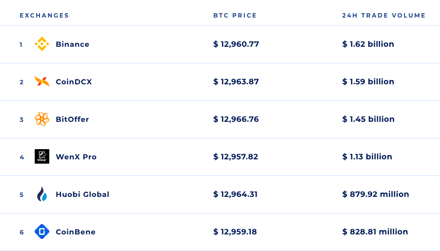 Bitcoin prices from Coinranking.com