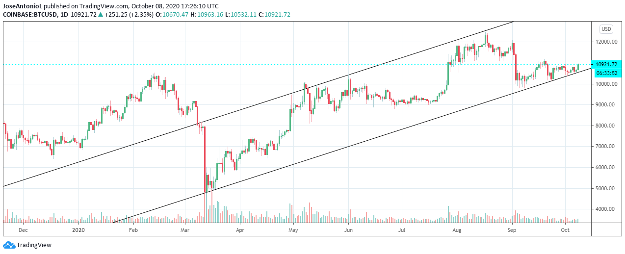 Bitcoin has been bullish since March. Image: Tradingview