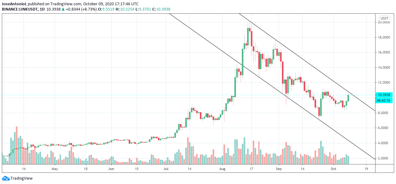 Chainlink is on a bearish channel. Image: TradingView