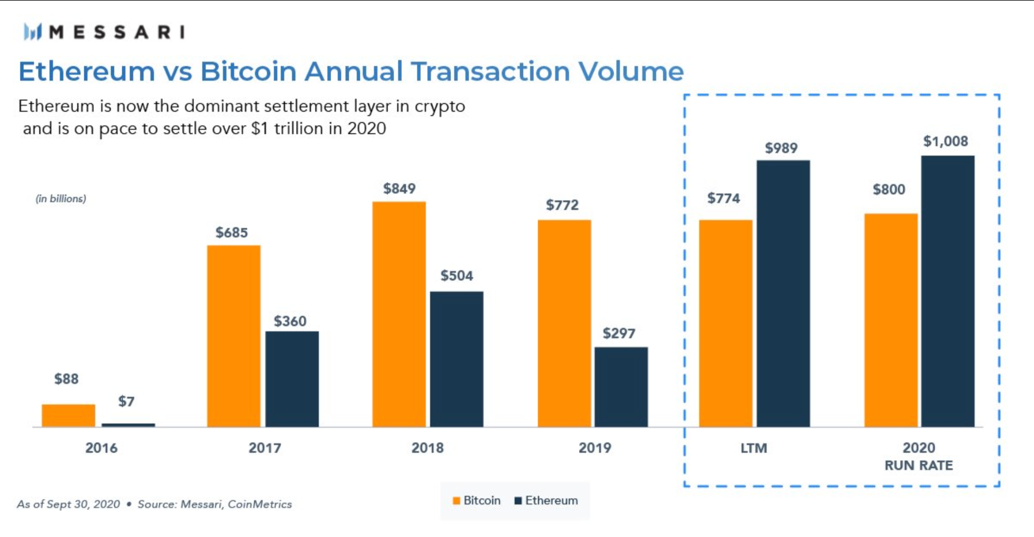 Messari chart showing Ethereum and Bitcoin annual transaction volumes