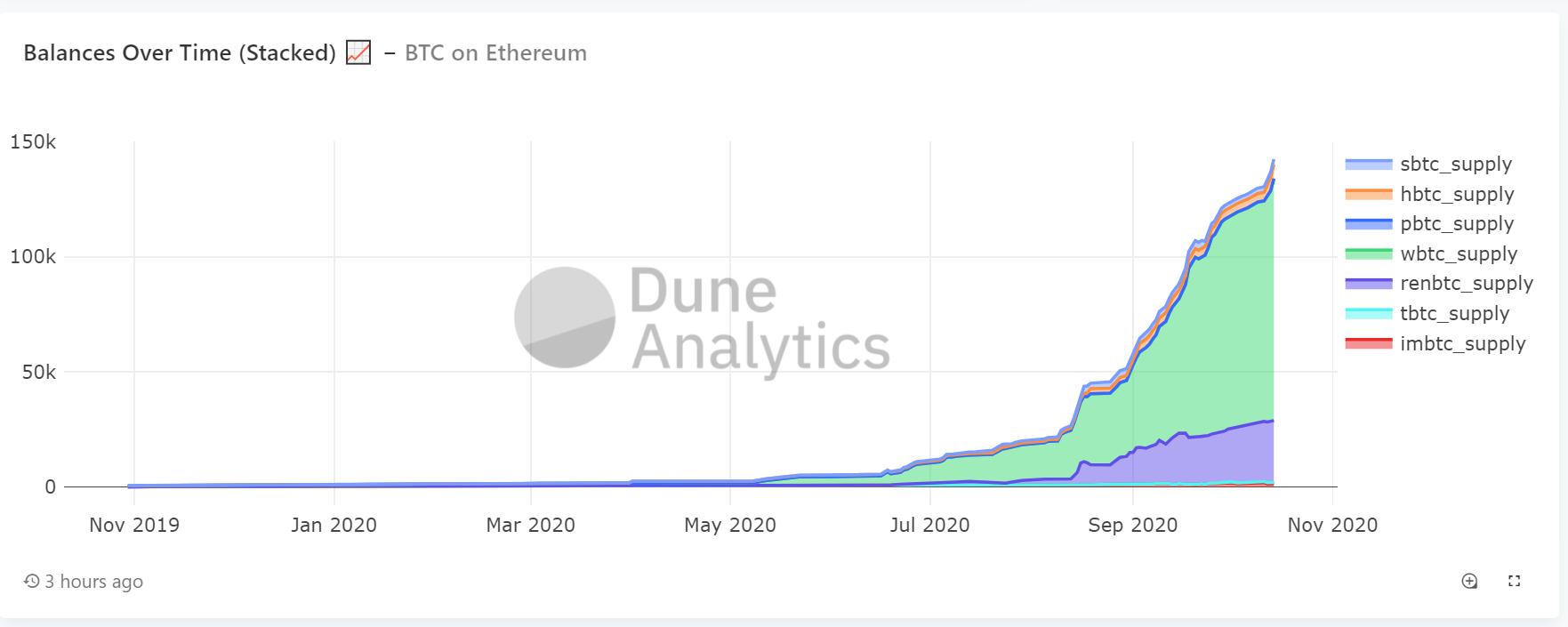 Market share of synthetic Bitcoin on Dune Analytics