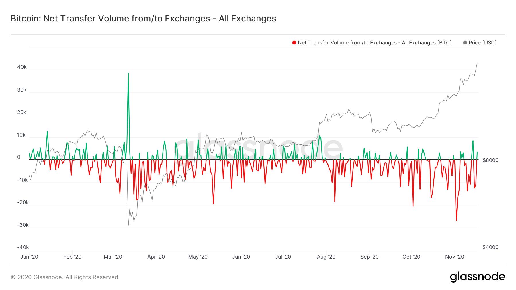 Jedna podivná věc na tomto explozivním BTC bull runu
