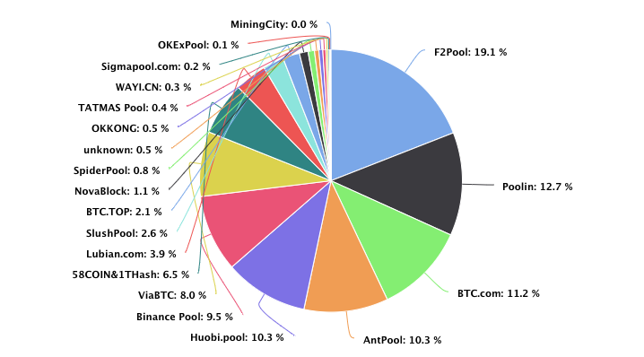 A list of Bitcoin mining pools by hash rate share (as of November 2020)