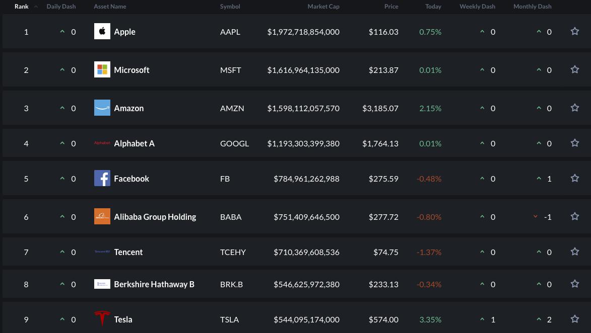 Tržní kapitalizace zaznamenává propad o miliardy díky korekci trhu a Bitcoin klesá