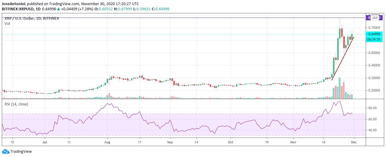 XRP price. Source: TradingView