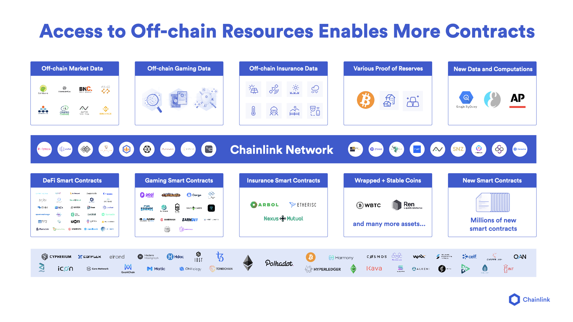 access to on chain resources graphic