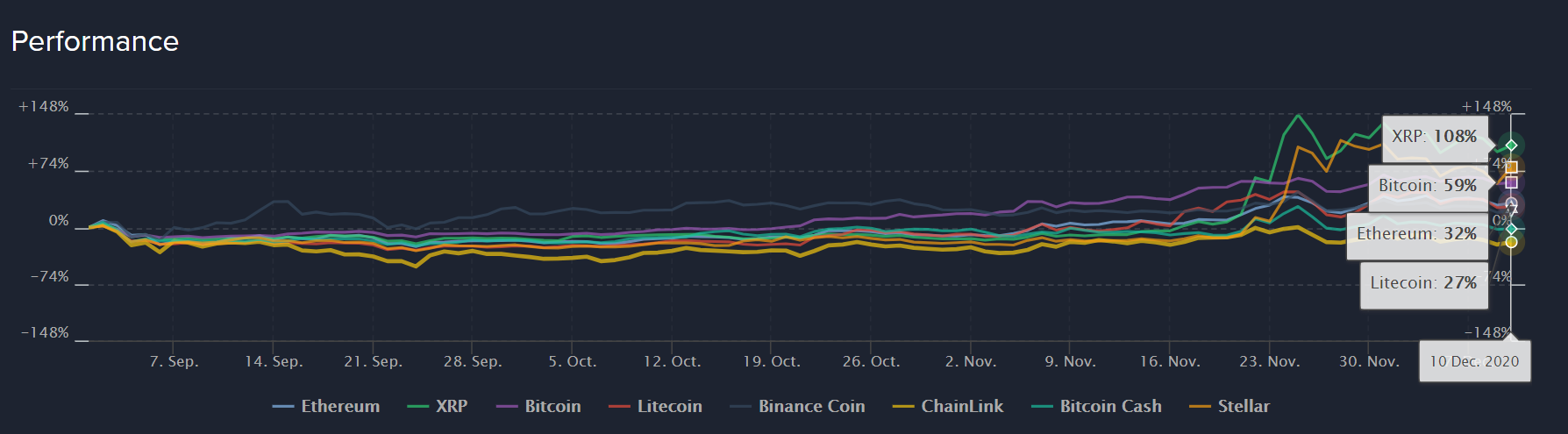 Performance of XRP against other cryptocurrencies before the snapshot