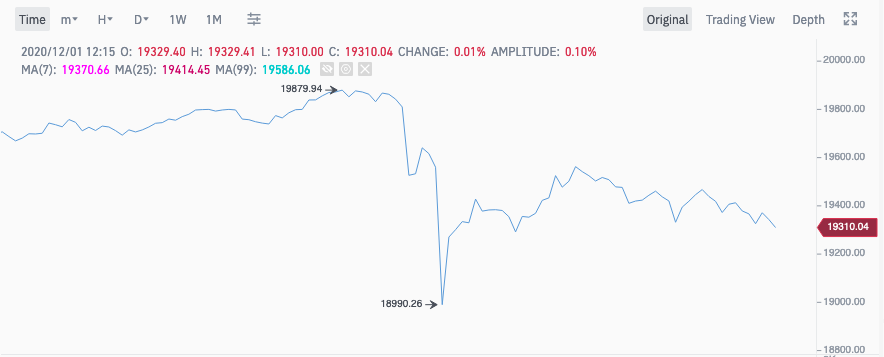 Bitcoin price suddenly drops