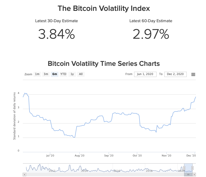 bitcoin-volatility-chart
