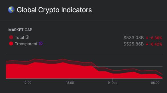 global-crypto-market-nomics
