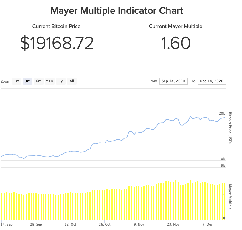mayer-multiple-chart