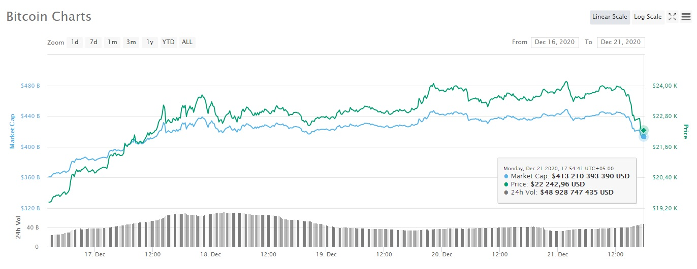 Bitcoin's price dropped from just over $24,000 to around $22,200 today