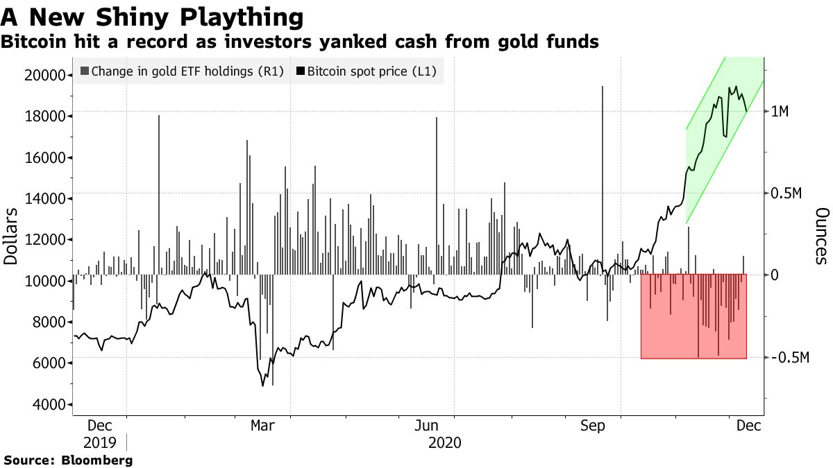 Big money is flowing out of gold and into Bitcoin