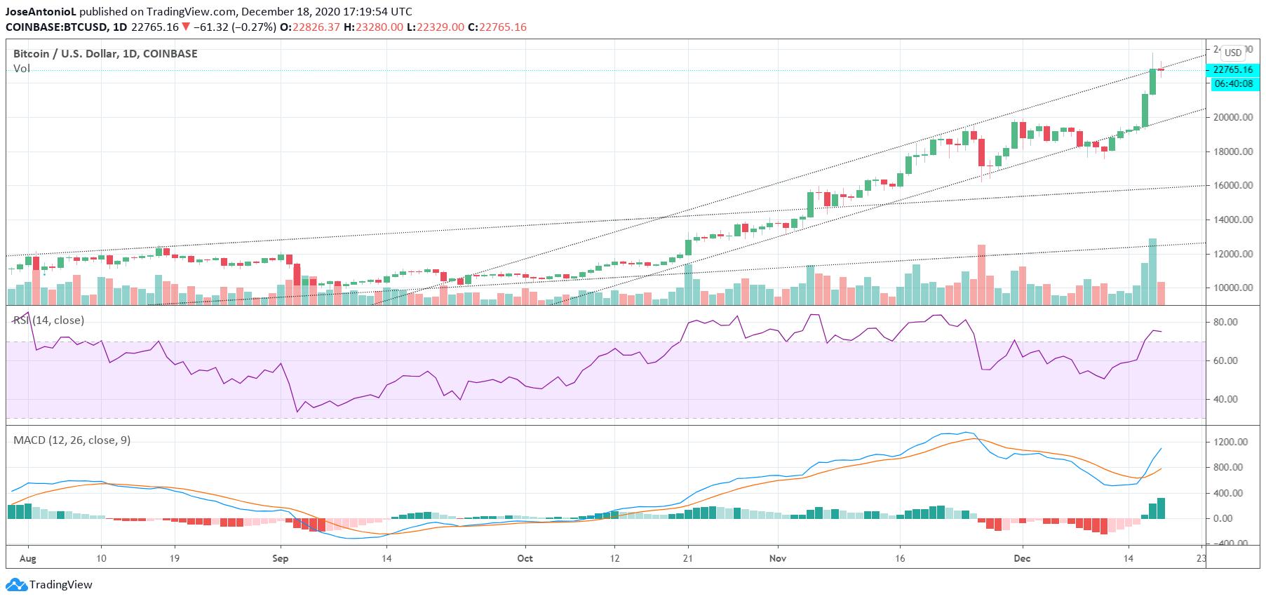 Bitcoin price. Image: TradingView