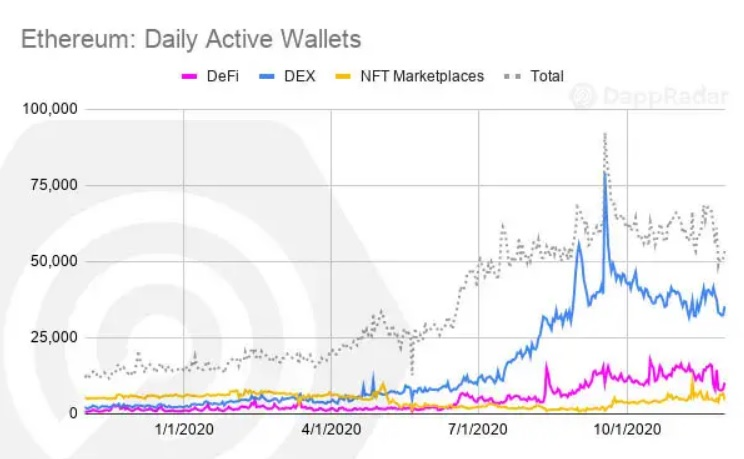 The number of daily active wallets decreased in November