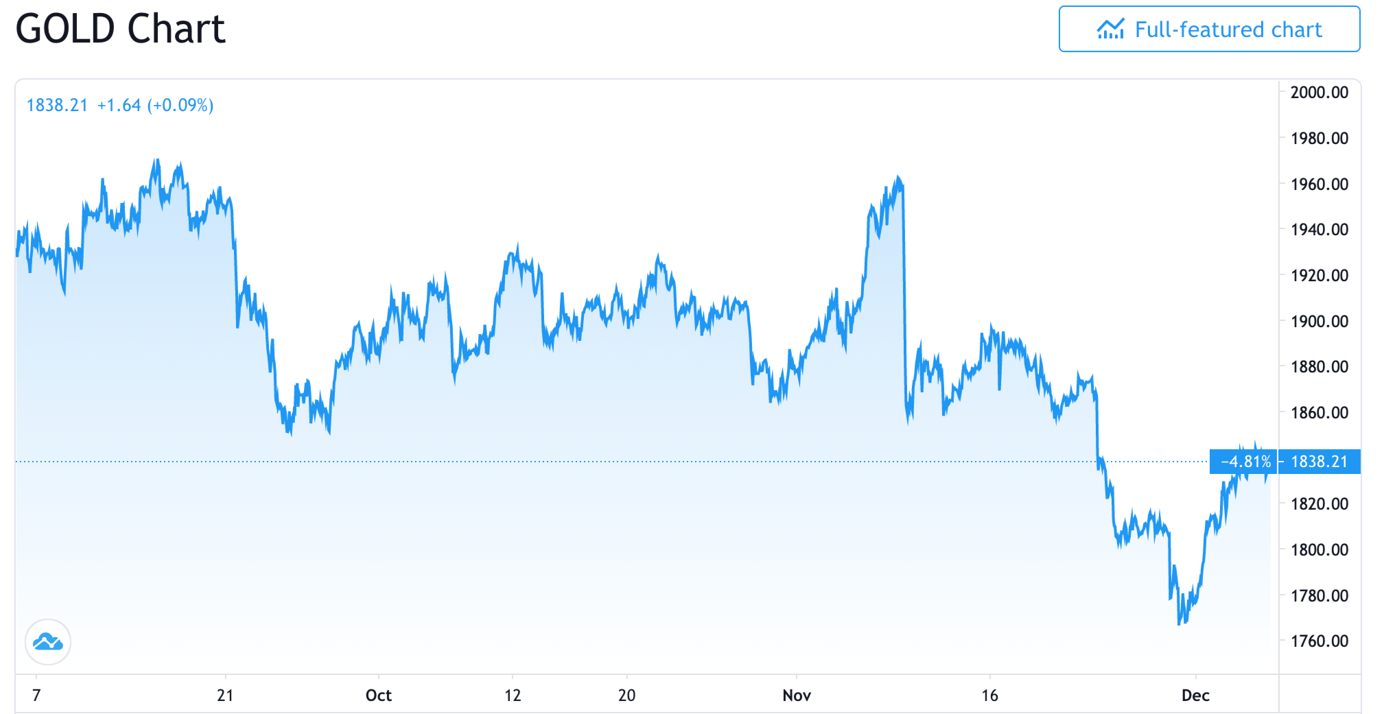 The price of gold over the last three month. Image: TradingView