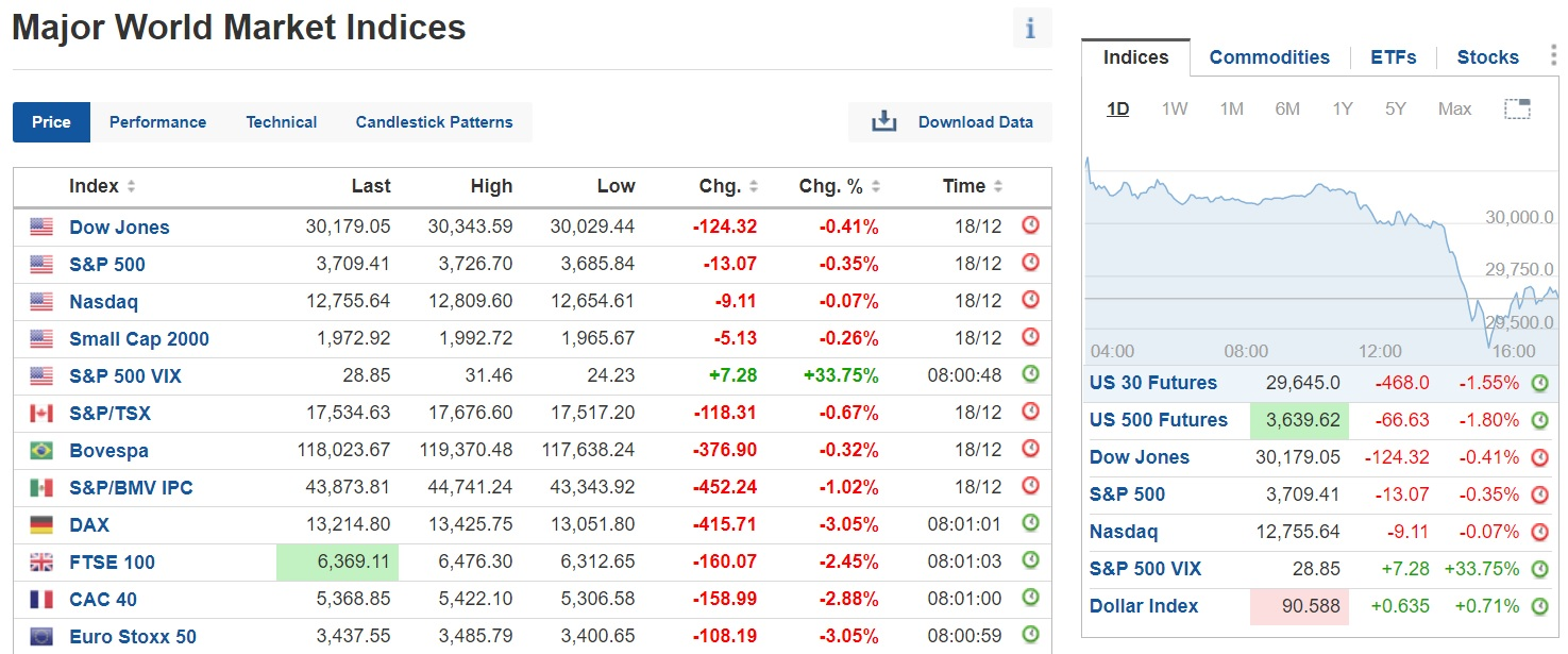 Nearly all major indices are in the red today